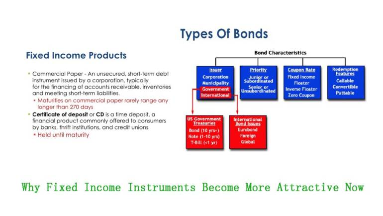 Why Fixed Income Instruments Become More Attractive Now