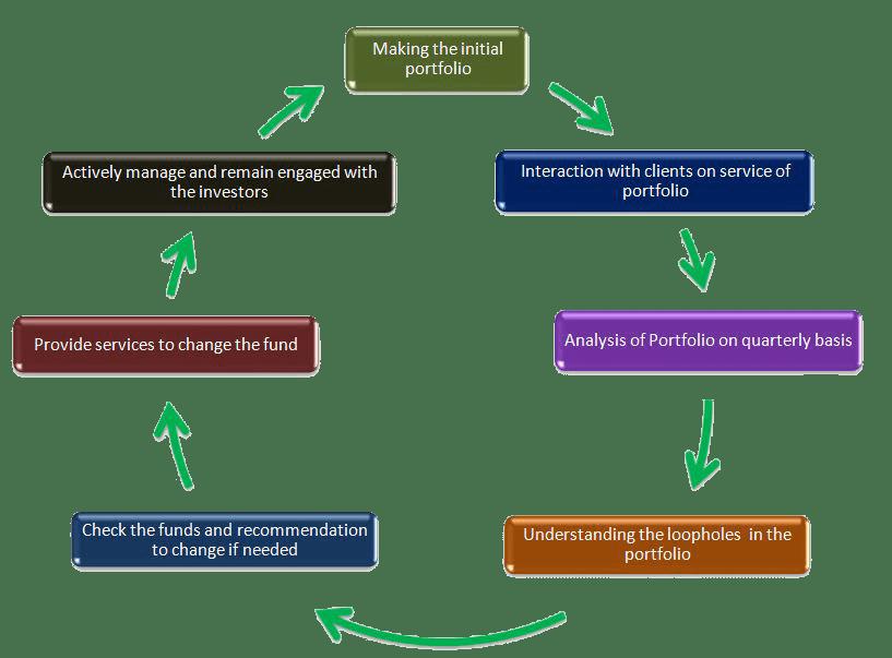 awp-active portfolio servuces
